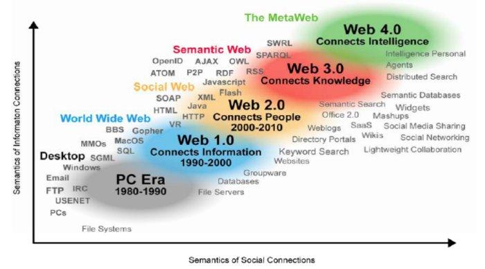 evoluzione web semantica