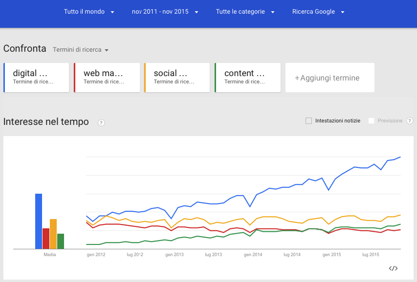 digital web marketing google trends in italia