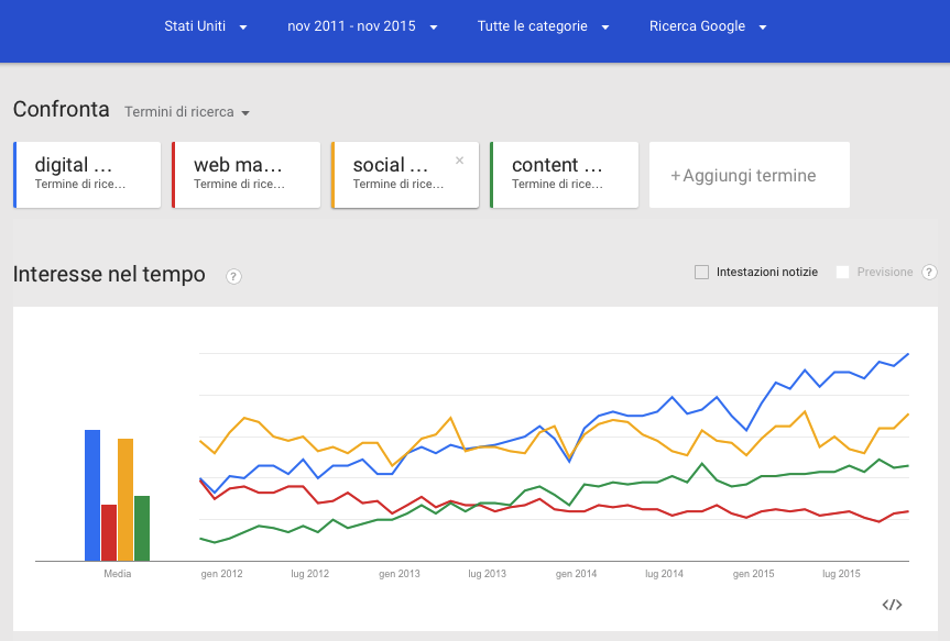 digital web marketing google trends negli stati uniti