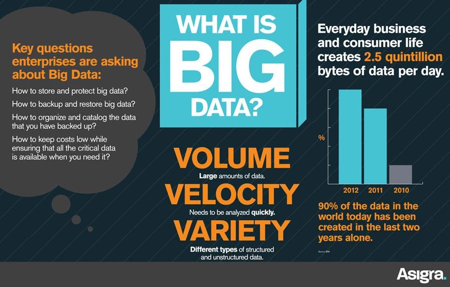 infografica cosa sono i big data this marketers life
