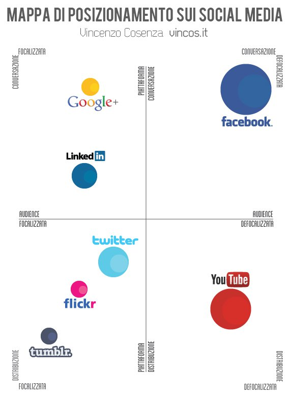 posizionamento dei social media vincenzo cosenza facebook