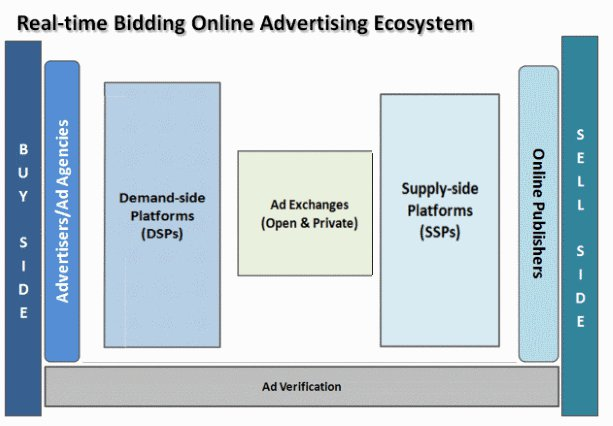 real time bidding processo advertising