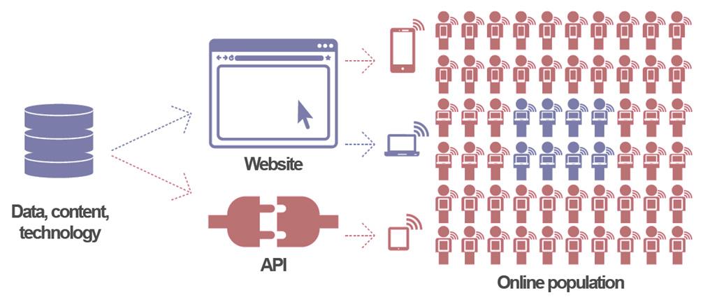 come funzionano le API e come possono sfruttarle le aziende per il marketing