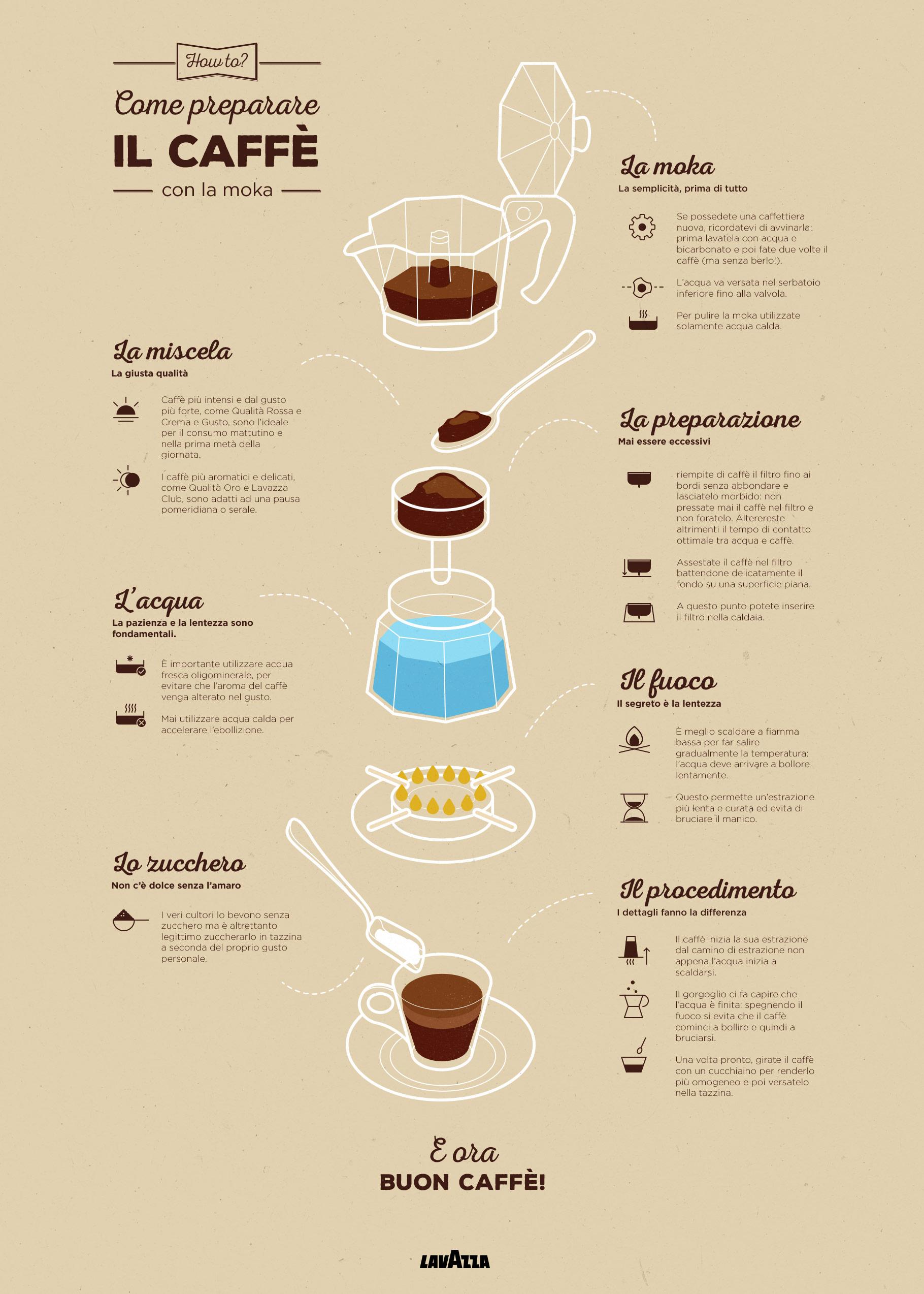 Lavazza: Come Raggiungere lo Spazio con un Caffè
