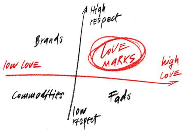 lovemarks-graph