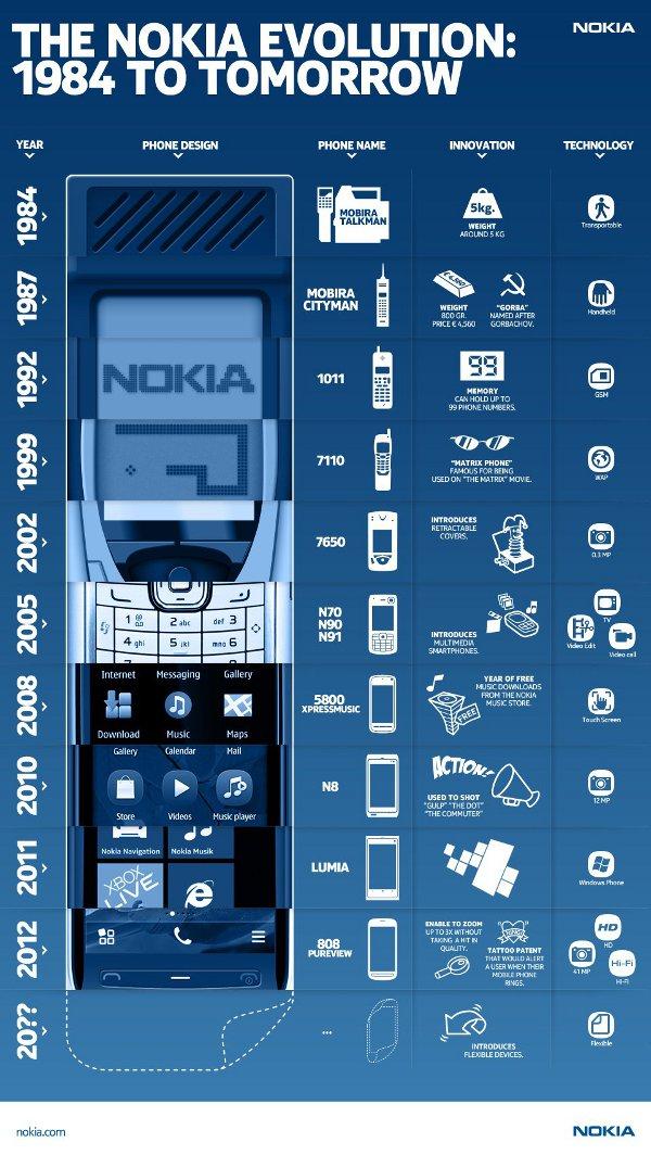 nokia infografica prodotti