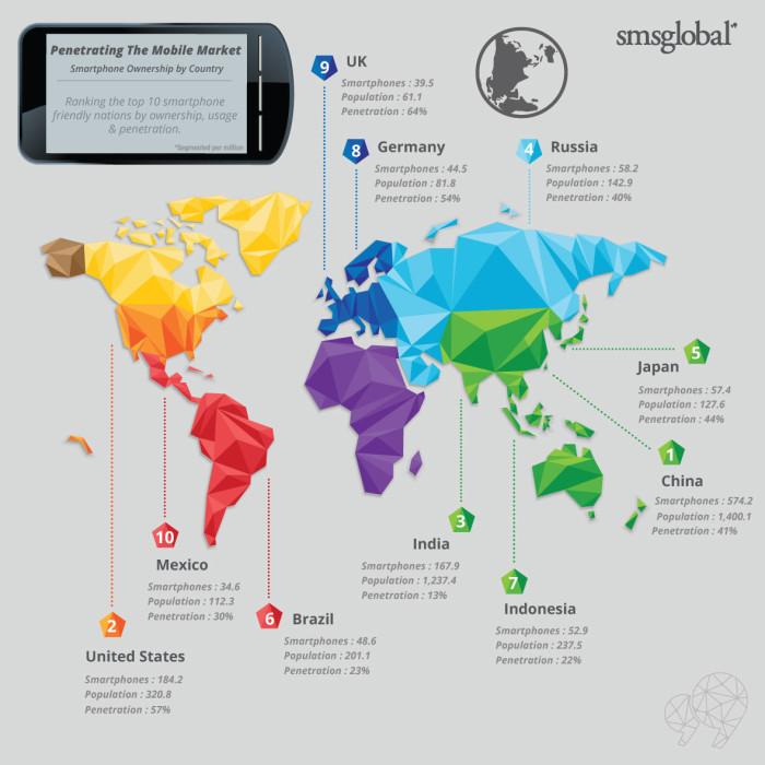 Smartphone per paese