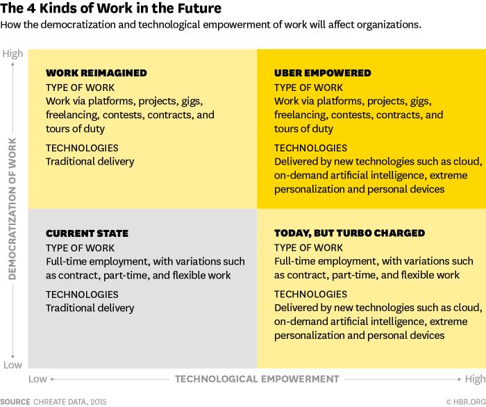Le 4 tipologie di lavoro nel futuro HBR