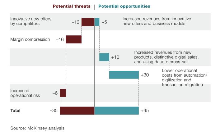 impatto del digitale sulle banche McKinsey