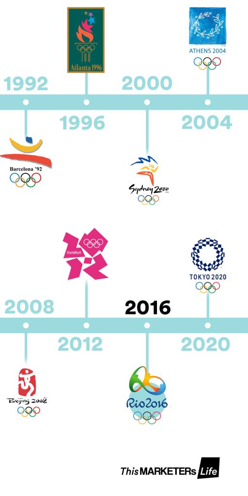 Loghi Rio 2016 Londra 2012 Pechino 2008