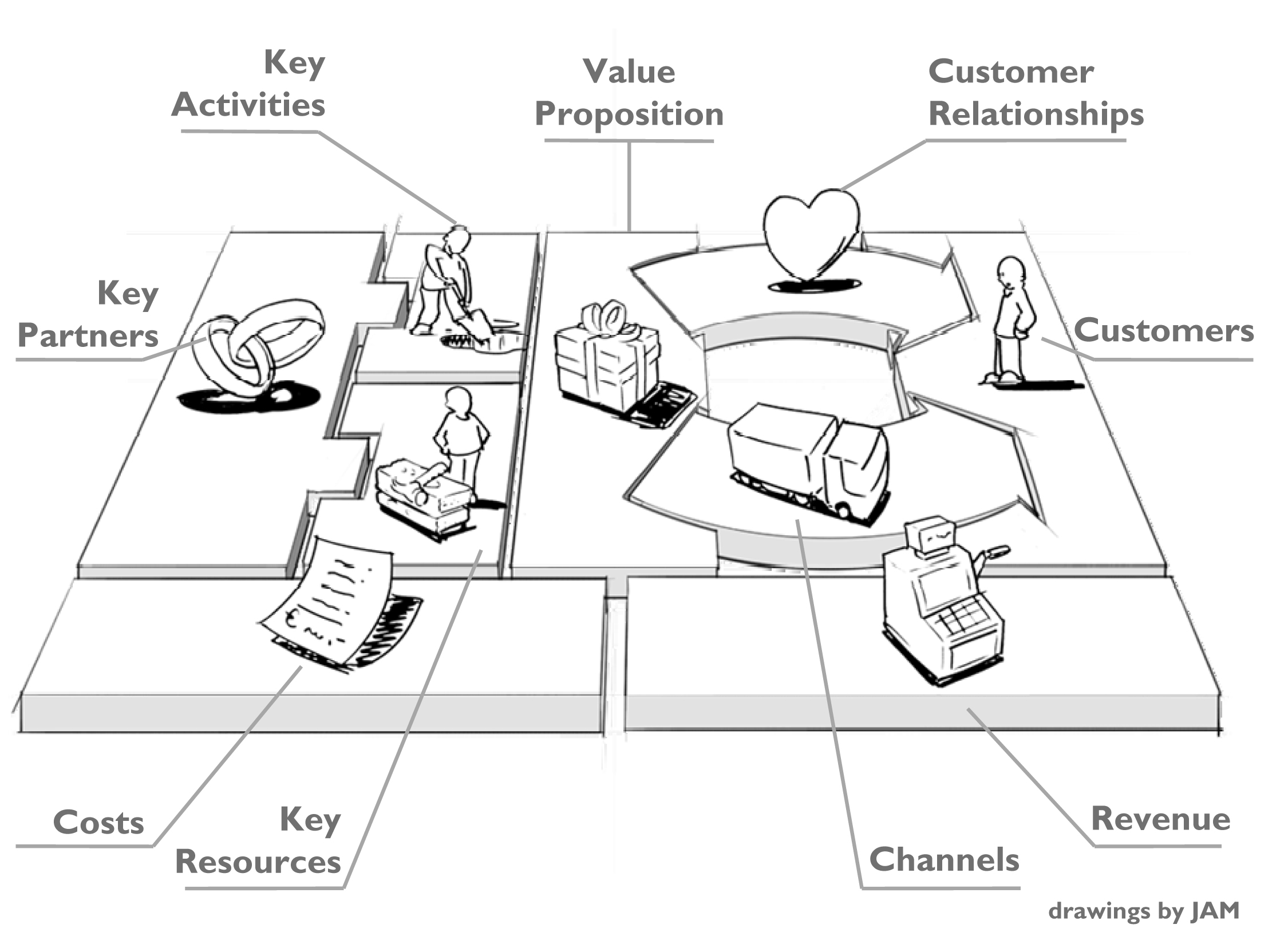 Modello Business Canvas