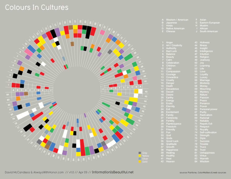 significato colori nelle culture
