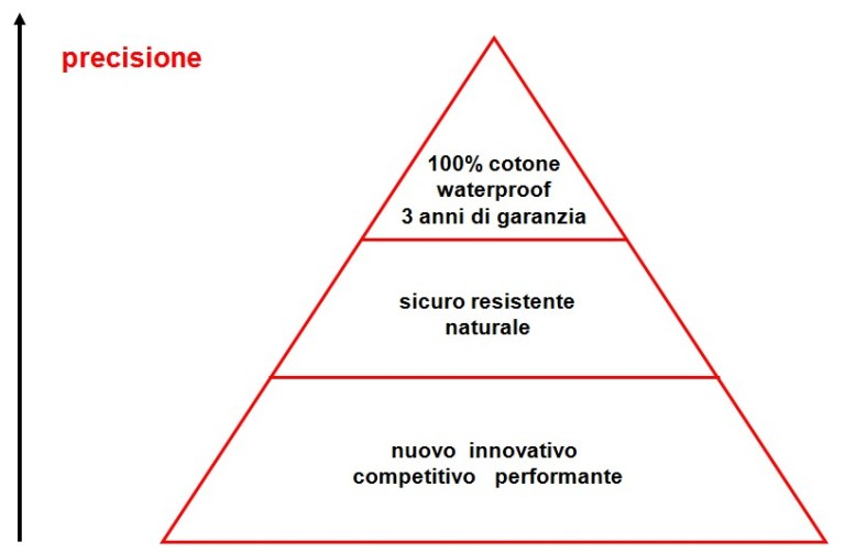 La Piramide della Precisione secondo la Dott.ssa Carrada