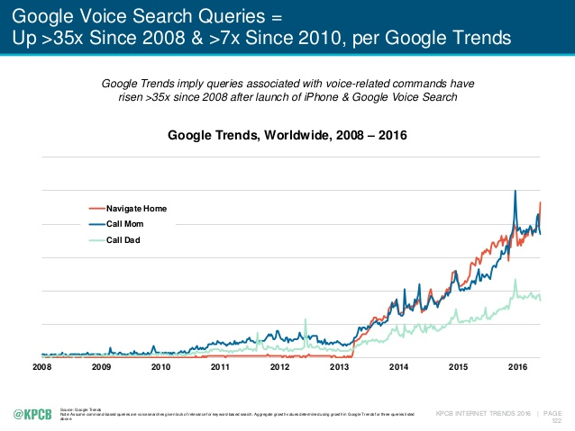 diffusione delle query vocali google trends