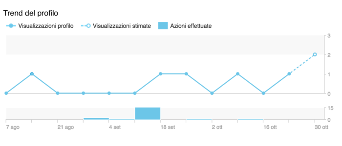 analisi LinkedIn