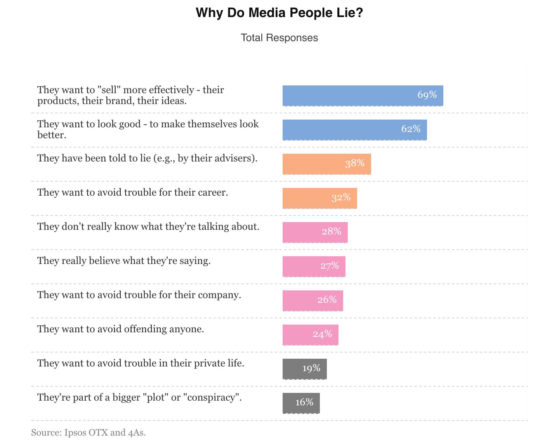 Perché gli utenti non credono ai media