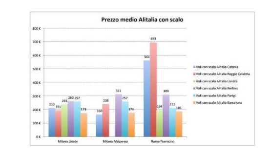 Grafico Analisi 2015