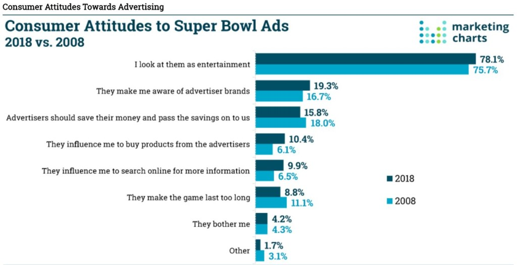 Statistiche Superbowl