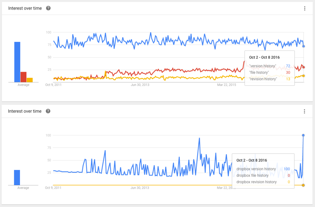 google trends ux writing data-driven dati
