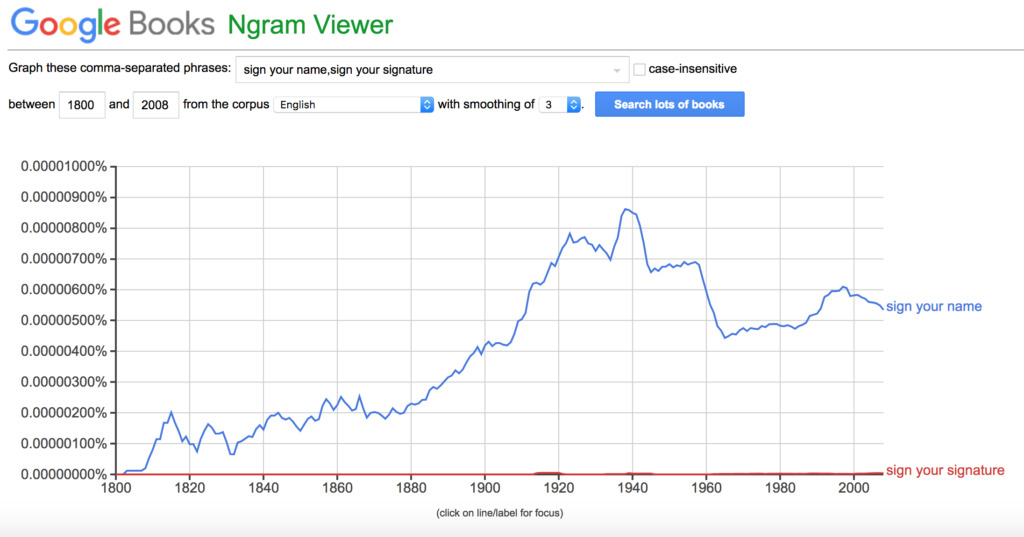 ux writing google ngram viewer dati