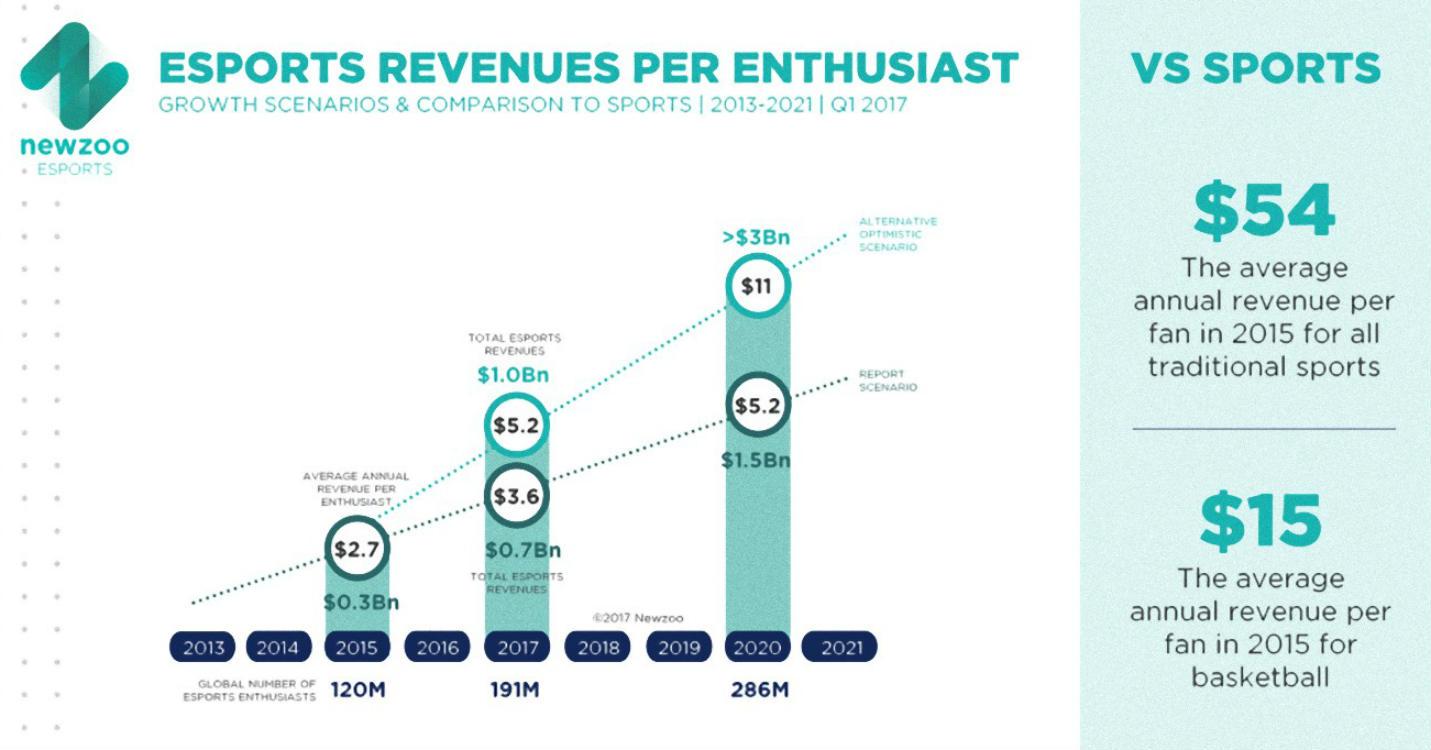 Scenari di crescita degli eSports