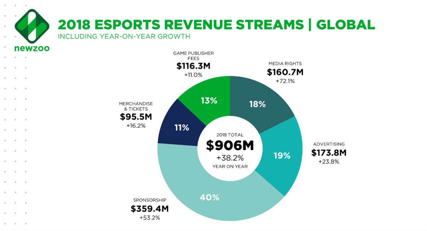 Ricavi eSports nel 2018