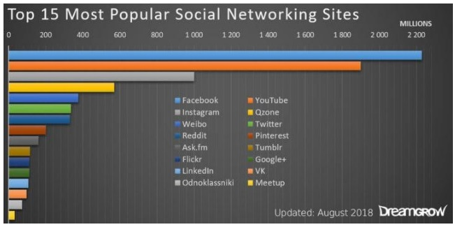 15 most popular Social Network sites