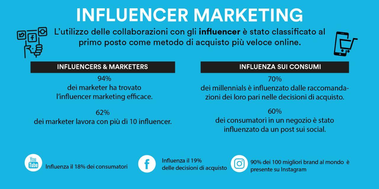 le collaborazioni con gli influencer