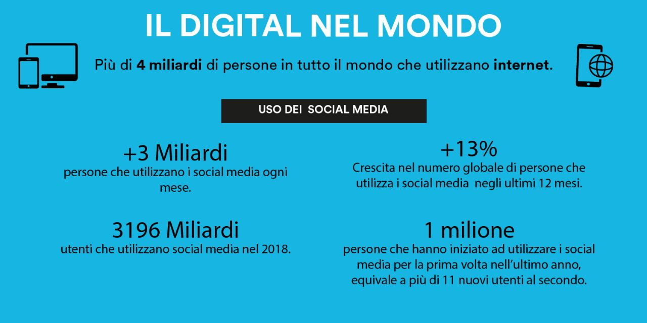 il digitale nel mondo