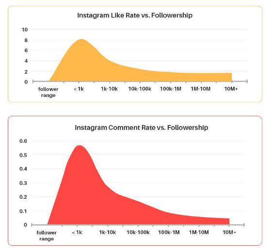 instagram engagement rate diminuisce all'aumentare dei follower