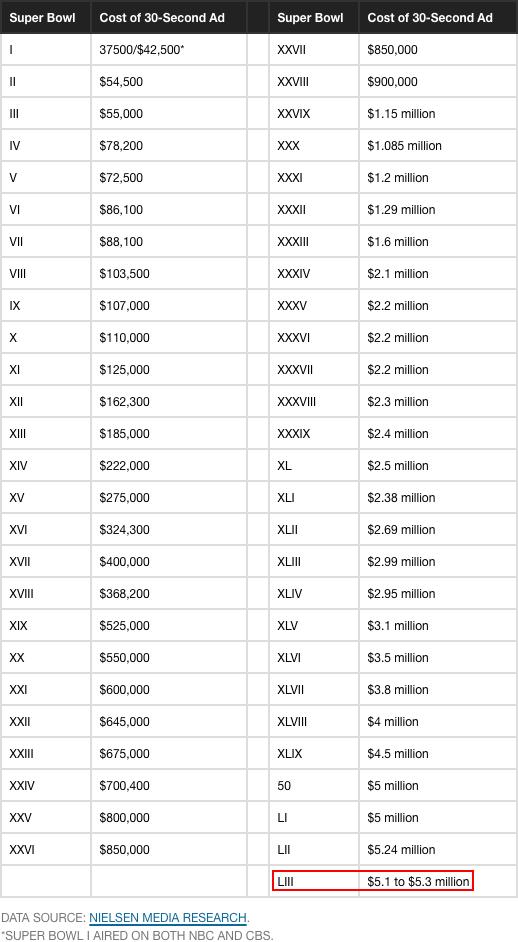 Costo Ads Super Bowl 1967-2019