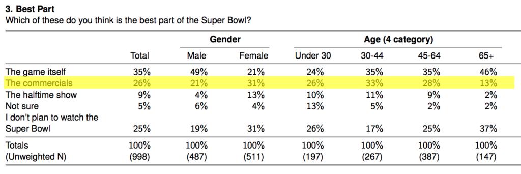 I Millennial preferiscono le pubblicità - Super Bowl