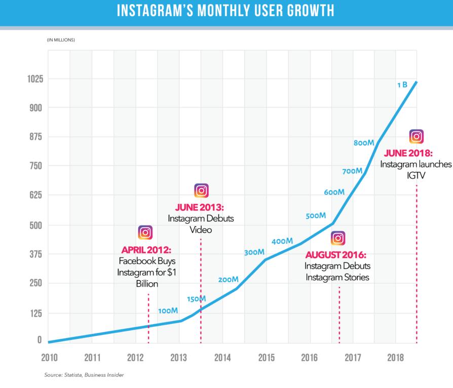 Grafico di crescita mensile degli utenti di Instagram