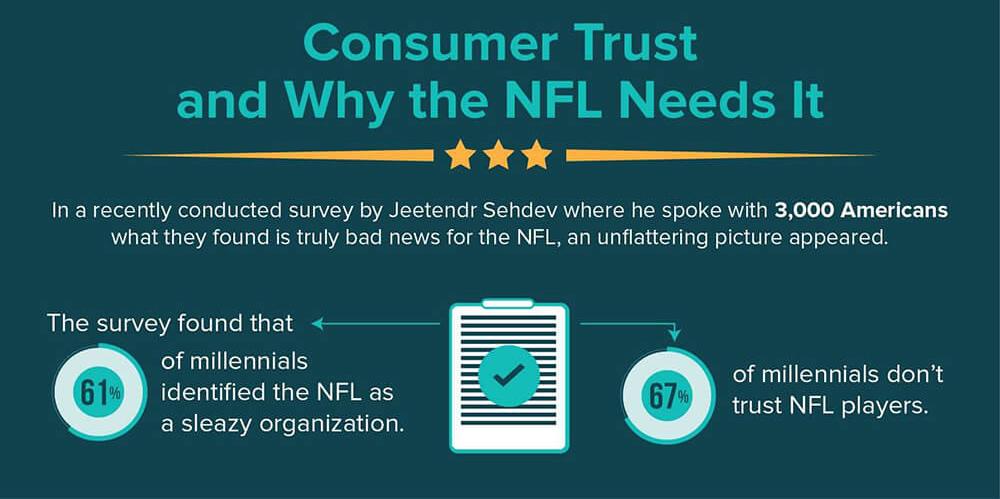 Millennials e NFL - Super Bowl