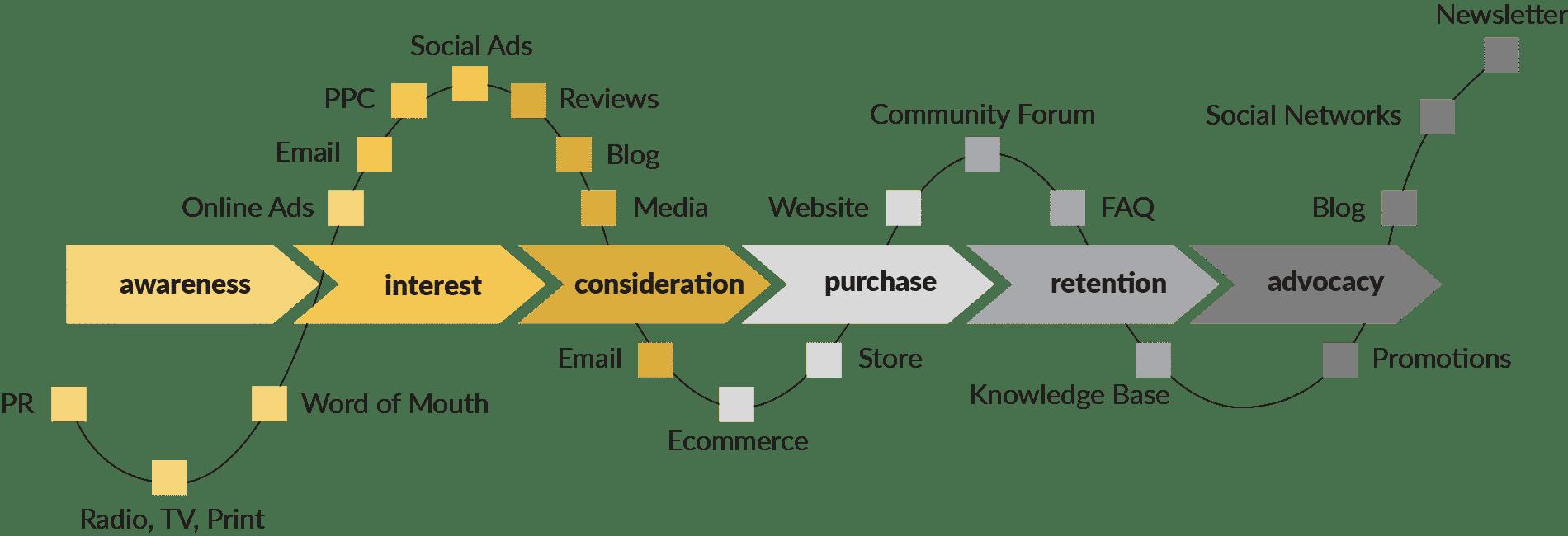 I marketer e la consumer journey