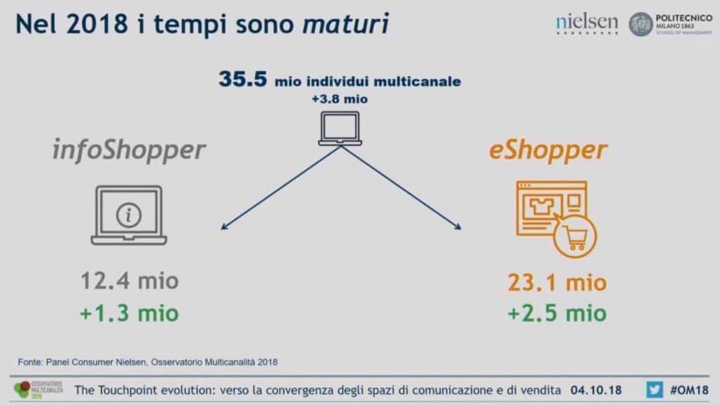 multichannel_customer