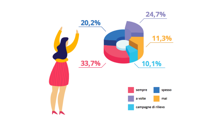 KPI e compensi - Influencer marketing