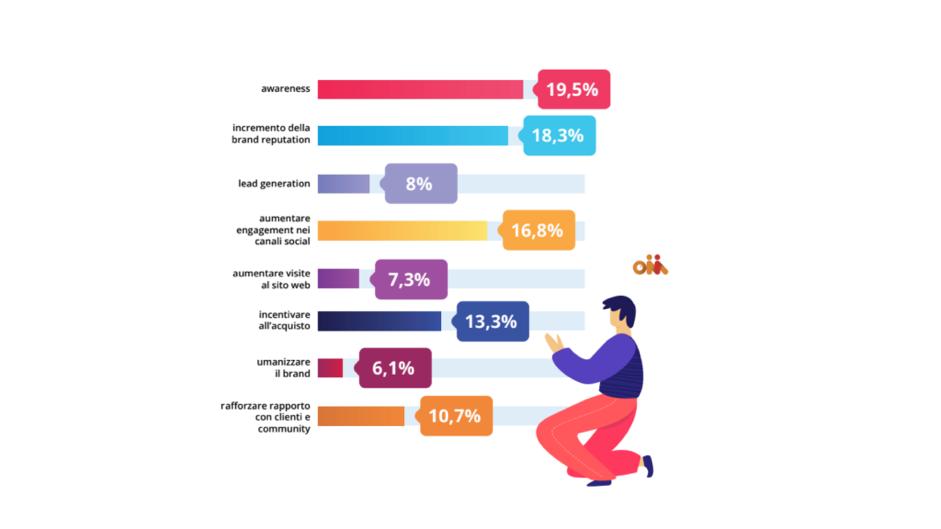 Obiettivi - Influencer marketing