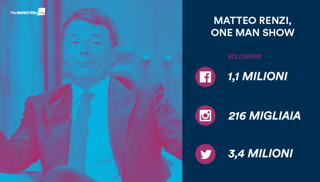 Infografica_Social-media-Politics_Renzi