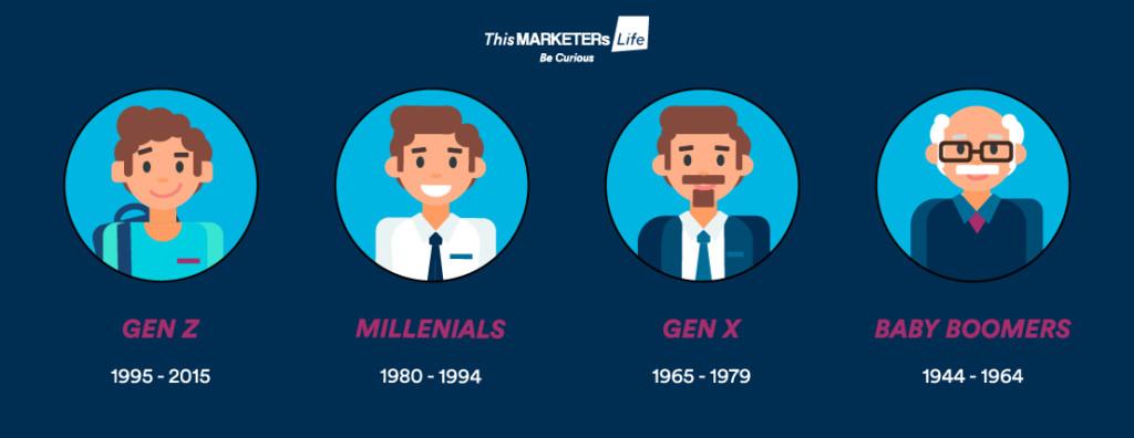 Come una generazione (Z) può influenzare un brand_TMLxMKTsFest2019._Infografica_Generazione Z e le altre