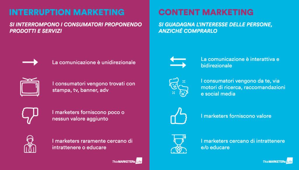 Content VS Interruption - Perche il marketing oggi deve chiedere il permesso - Infografica