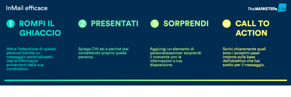 Infografica InMail efficace Marketing B2B performance migliori con Sales Navigator