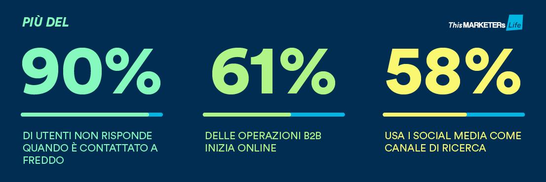 Infografica primo contatto percentuali Marketing B2B performance migliori con Sales Navigator