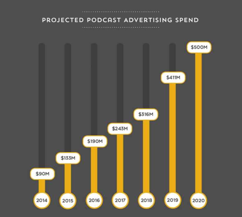 Investimenti in podcast advertising