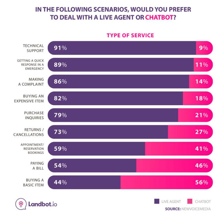 In questi scenari preferiresti interagire di più con un chatbot o con una persona reale?