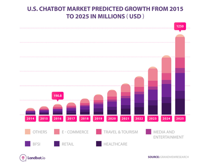 Previsioni mercato dei chatbot