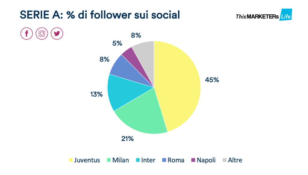 Percentuale follower dei club calcio di serie A