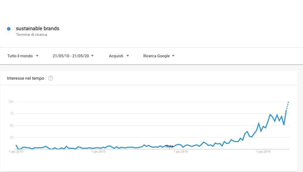 Sustainable Brands - Google Trends