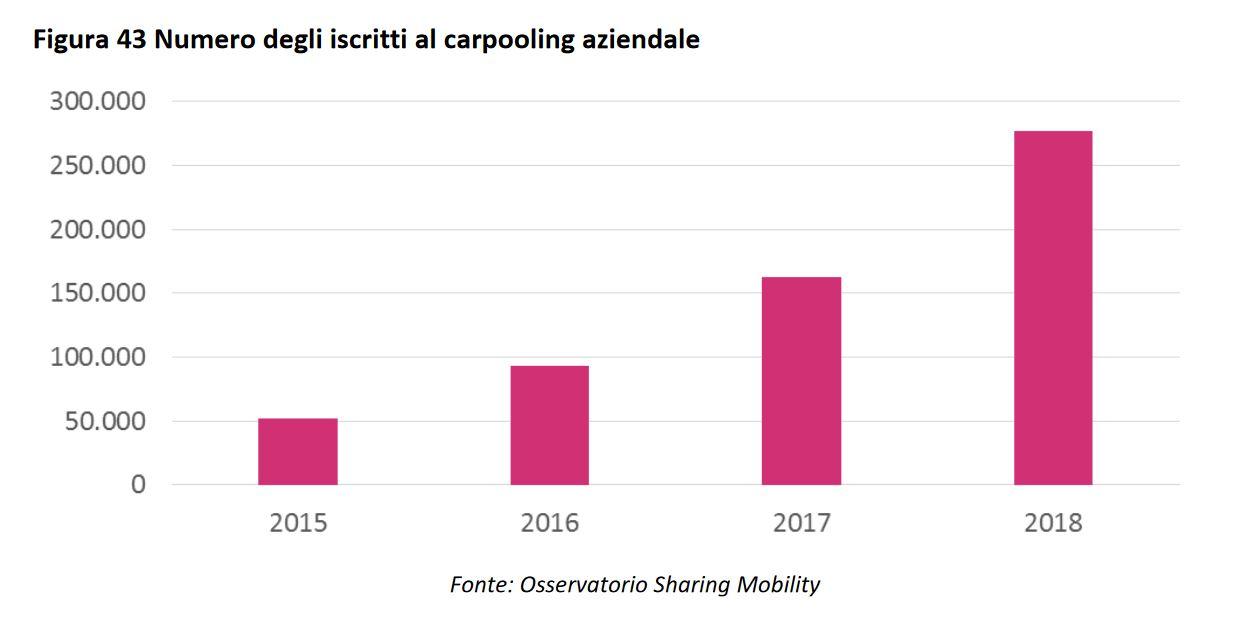 Secondo le statistiche dell'Osservatorio Nazionale Sharing Mobility, nel 2018 il carpooling aziendale è cresciuto esponenzialmente