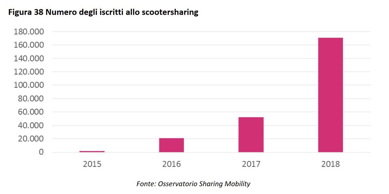 Secondo le statistiche dell'Osservatorio Nazionale Sharing Mobility, nel 2018 lo scooter sharing è cresciuto esponenzialmente